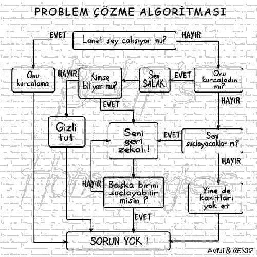 Günlük Problem Algoritması
