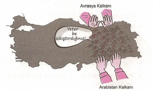 Deprem ve Fay Hatları